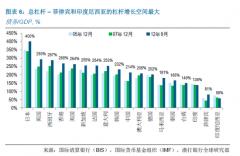 中国企业债务问题 亚洲最