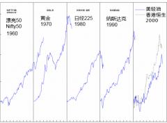 1960到2000年间的资产泡沫回顾