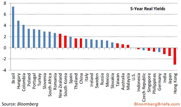 国债实际收益率