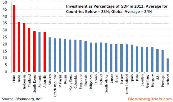 出口占GDP比例