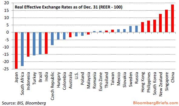 新兴市场货币