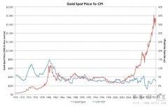 那些因素影响黄金涨跌
