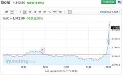 黄金10分钟暴涨近37美元 传闻惠誉将调降美国评级